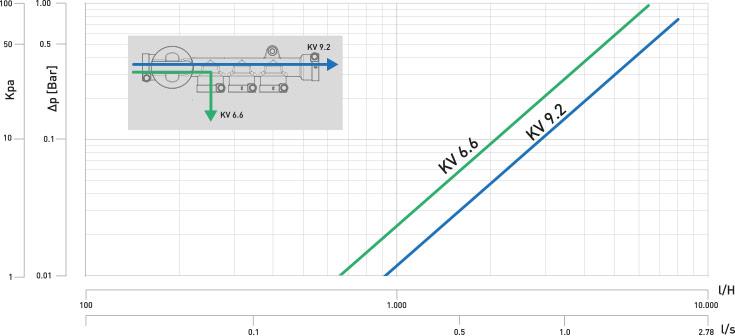 CK-2 Diagramma perdita carico