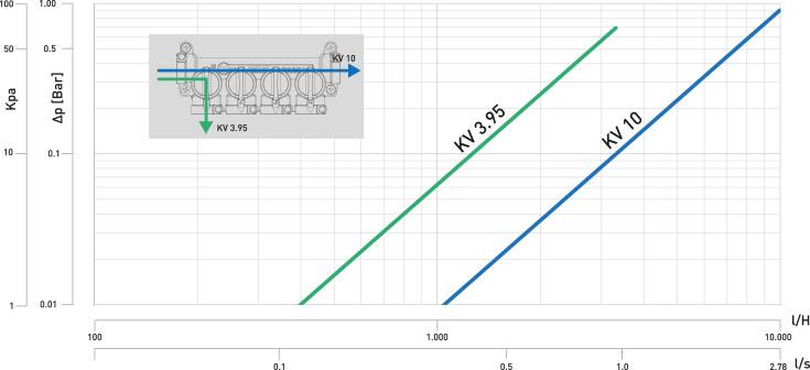 CK-3 Diagramma perdita carico