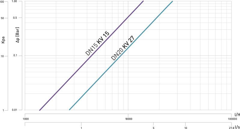 k4-0 Diagramma perdita carico