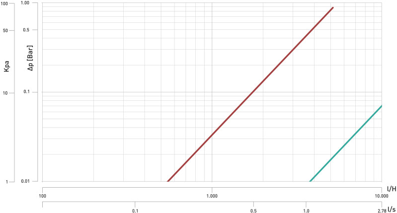 k4-1 Diagramma perdita carico