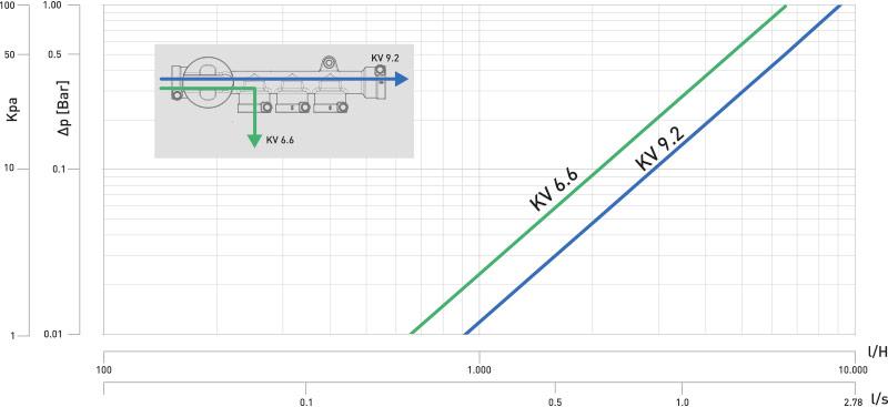 k4-2 Diagramma perdita carico