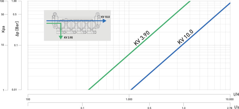 k4-3 Diagramma perdita carico