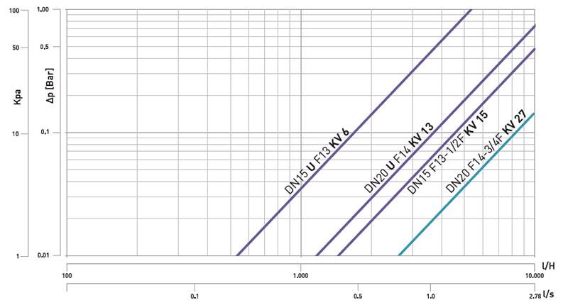 ultra Diagramma perdita flusso